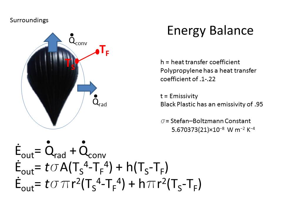 Energy Balance Equation for Solar Balloon