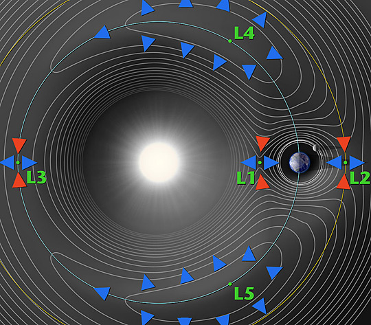 A contour plot of the gravitational potential of the Sun and Earth, showing the five Earth–Sun Lagrange points