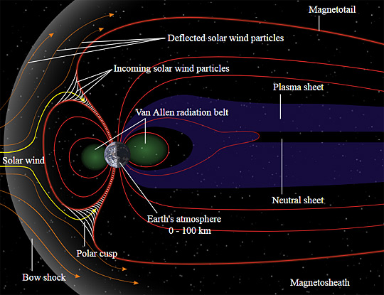 Schematic of Earth's magnetosphere