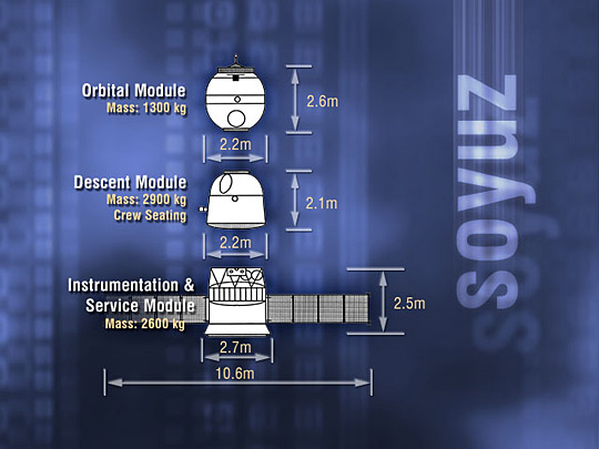 Diagram showing the three elements of the Soyuz TMA spacecraft.