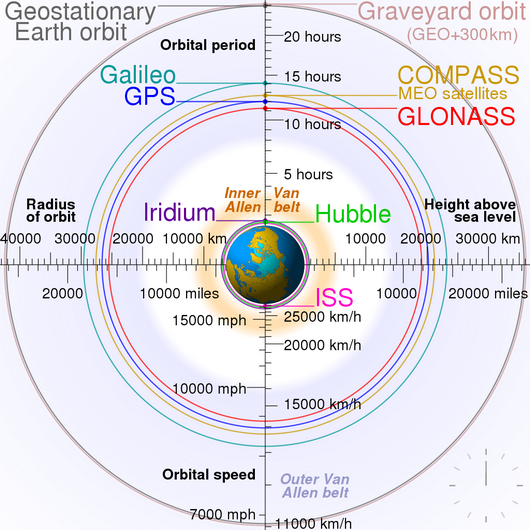 Comparison of geostationary Earth orbit