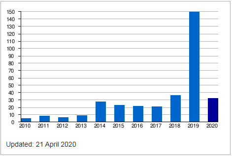 Passengers (in thousands) 2010–2020