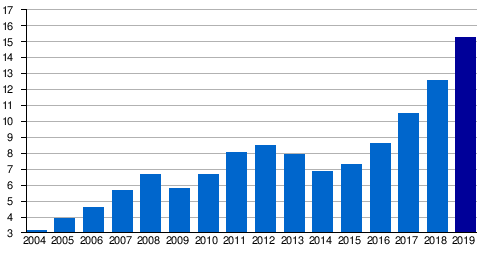 Boryspil International Airport Passenger Totals 2004–2019 (millions)