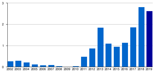 Kyiv Zhuliany Airport Passenger Totals 2002–2019 (in millions)