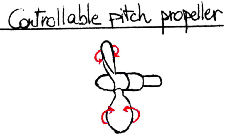 Controllable Pitch Propeller : Propeller