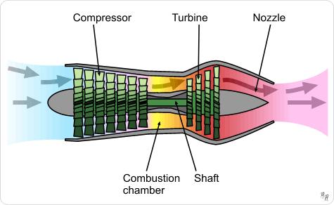 turbojet axial engine diagram