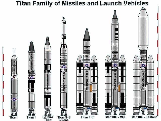 list of orbital launch systems