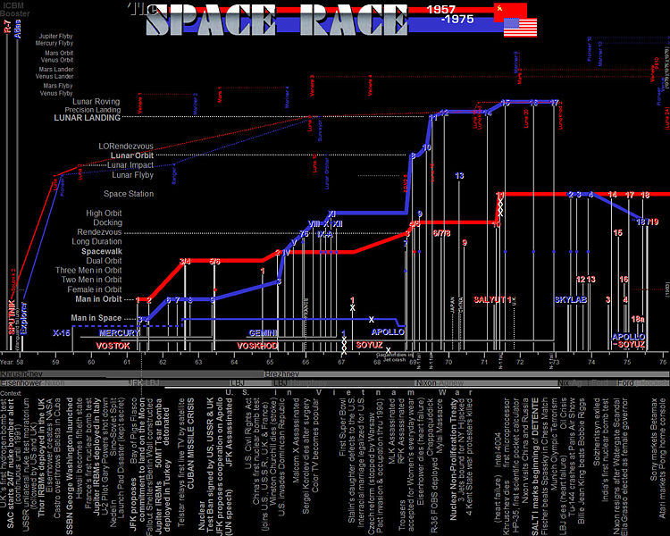 timeline of the space race