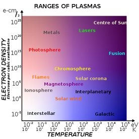 Range of plasmas. Density increases upwards, temperature increases towards the right. The free electrons in a metal may be considered an electron plasma.