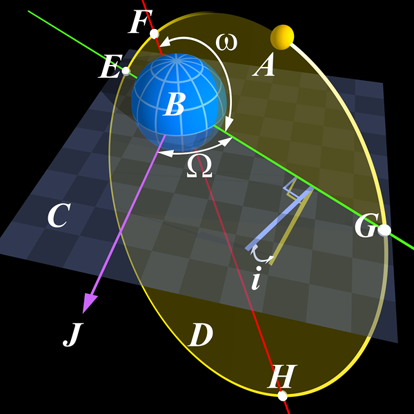 A diagram of Keplerian orbital elements. F Periaps, H Apoapsis and the red line between them is the line of apsides