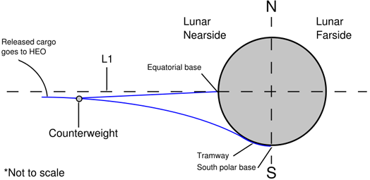 Diagram showing equatorial and polar Lunar space elevators running to L1. An L2 elevator would mirror this arrangement on the Lunar farside, and cargo dropped from its end would be flung outward into the solar system.