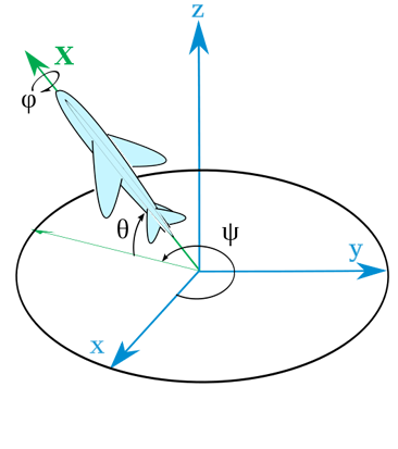 Yaw, pitch and roll angles for an aircraft. Fixed frame xyz has been moved backwards from center of gravity (preserving angles) for clarity. Axes Y and Z are not shown. The convention used here for axis definition would give the name z-y-x to the convention of angles shown