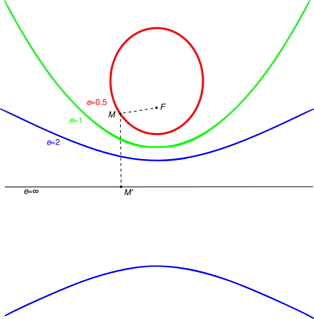 Ellipse (e=1/2), parabola (e=1) and hyperbola (e=2) with fixed focus F and directrix.
