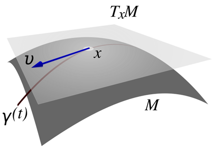The tangent space  and a tangent vector , along a curve traveling through