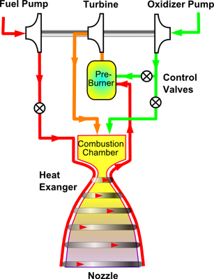 Staged combustion rocket cycle. Usually, all of the fuel and a portion of the oxidizer are fed through the pre-burner (fuel rich) to power the pumps. An Oxygen rich circuit is possible also, but less common because of the metallurgy required.