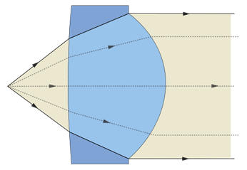 A example of a optical collimating lens.