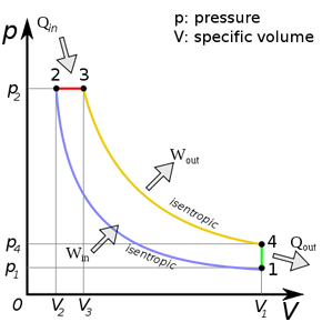 P-v Diagram for the Ideal Diesel cycle. The cycle follows the numbers 1-4 in clockwise direction.