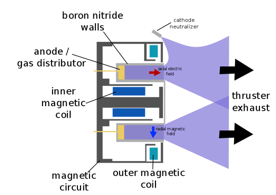 Hall Thruster. Hall thrusters are largely axially symmetric. This is a cross-section containing that axis.