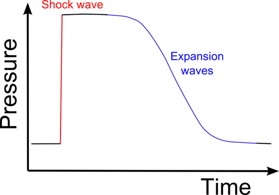 Pressure-time diagram at an external observation point for the case of a supersonic object propagating past the observer. The leading edge of the object causes a shock (left, in red) and the trailing edge of the object causes an expansion (right, in blue).