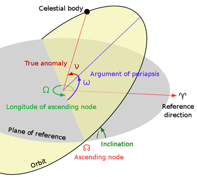 In this diagram, the orbital plane (yellow) intersects a reference plane (gray). For earth-orbiting satellites, the reference plane is usually the Earth's equatorial plane, and for satellites in solar orbits it is the ecliptic plane. The intersection is called the line of nodes, as it connects the center of mass with the ascending and descending nodes. This plane, together with the Vernal Point, (♈) establishes a reference frame.