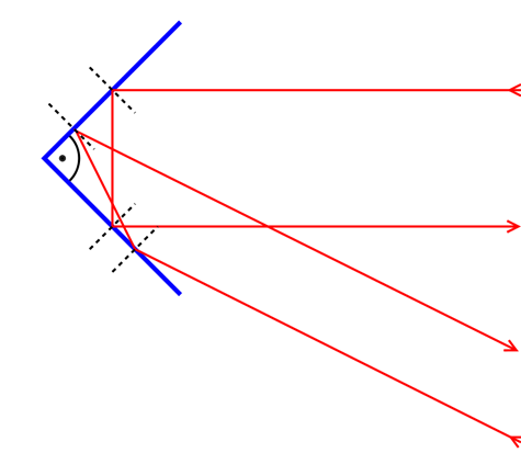 Working principle of a corner reflector