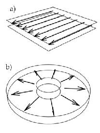 Visualization of a) parallel flow and b) radial flow.