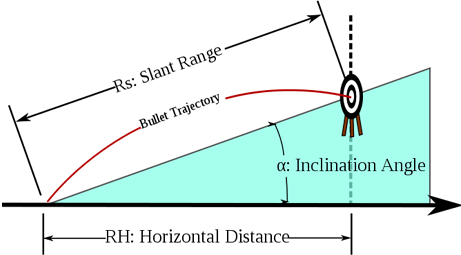 Illustration showing the trajectory of a bullet fired at an uphill target.