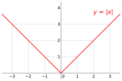 The graph of the absolute value function for real numbers.