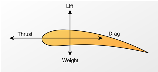 Forces on an aerofoil