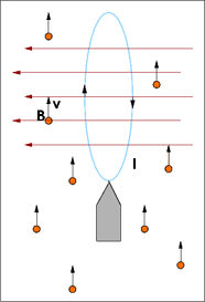 A magnetic sail in a wind of charged particles. The sail generates a magnetic field, represented by red arrows, which deflects the particles into the page. The force on the sail is out of the page.