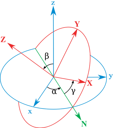 Euler angles - The xyz (fixed) system is shown in blue, the XYZ (rotated) system is shown in red. The line of nodes, labeled N, is shown in green.