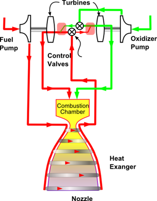 Full flow staged combustion rocket cycle.