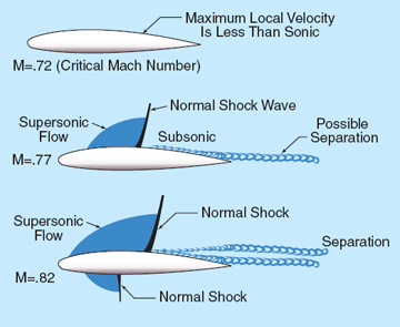Transonic flow patterns on an airfoil showing flow patterns at and above critical Mach number.