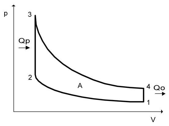 Idealised Pressure/volume diagram of the Otto cycle showing combustion heat input Qp and waste exhaust output Qo, the power stroke is the top curved line, the bottom is the compression stroke