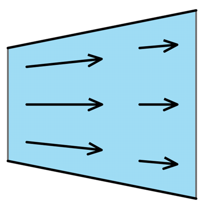 An example of convection. Though the flow is steady (time independent), the fluid decelerates as it moves down the diverging duct (when the flow is subsonic), hence there is acceleration.