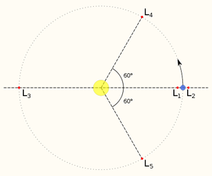 A diagram showing the five Lagrangian points in a two-body system with one body far more massive than the other (e.g. the Sun and the Earth). In such a system, L3–L5 will appear to share the secondary's orbit, although in fact they are situated slightly outside it.
