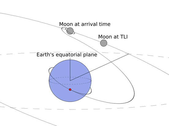 Fig. 1: Lunar transfer, perspective view. TLI occurs at the red dot near Earth.