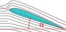 In this diagram, the black lines represent the flow of a fluid around a two-dimensional airfoil shape. The angle α is the angle of attack.