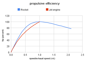 Dependence of the energy efficiency (η) upon the vehicle speed/exhaust speed ratio (v/c) for air-breathing jet and rocket engines