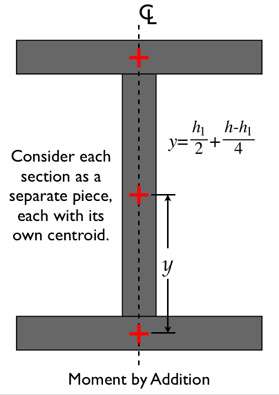 I-beam diagram, moment by addition