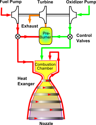 Gas generator rocket cycle. Some of the fuel and oxidizer is burned separately to power the pumps and then discarded. Most Gas-generator engines use the fuel for nozzle cooling.
