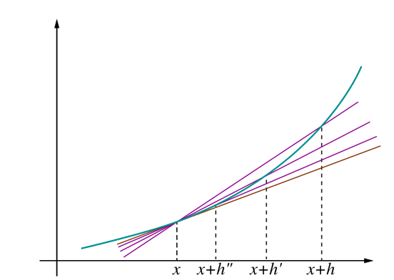 Figure 3. The tangent line as limit of secants.