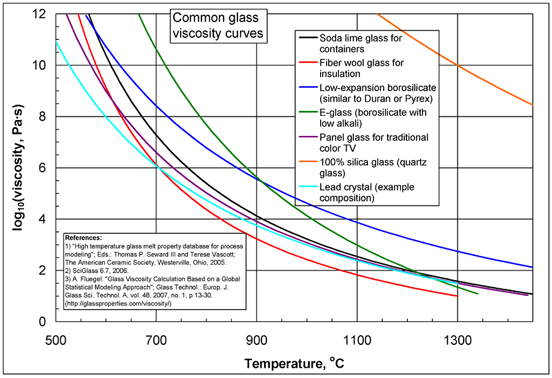 Common glass viscosity curves.