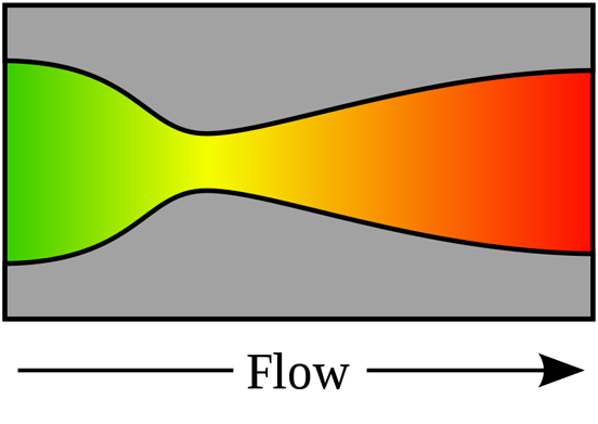 Figure 1: A de Laval nozzle, showing approximate flow velocity increasing from green to red in the direction of flow