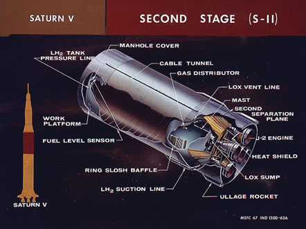 A diagram of the second stage and how it fits into the complete rocket