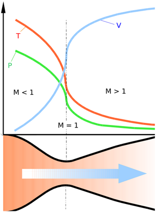 Diagram of a de Laval nozzle, showing flow velocity (v) increasing in the direction of flow, with decreases in temperature (t) and pressure (p). The Mach number (M) increases from subsonic, to sonic at the throat, to supersonic.