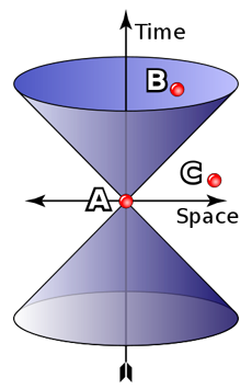 Diagram 2. Light cone
