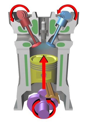 An illustration of several key components in a typical four-stroke engine.