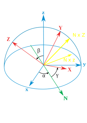 Simple diagram showing how the axes 'Y' of intermediate frames are located in the main diagram