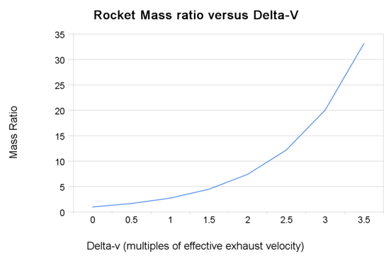 Rocket mass ratios versus final velocity calculated from the rocket equation